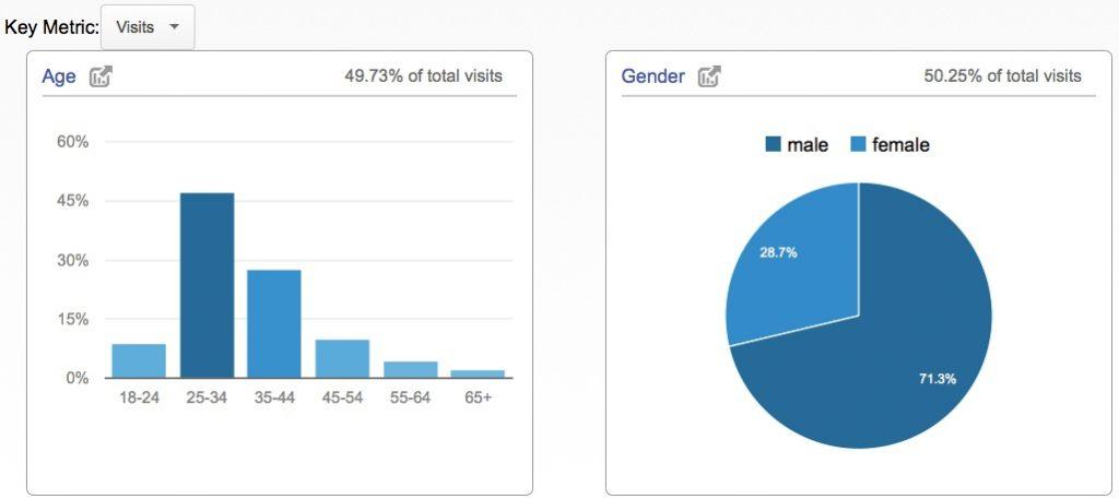 google analytics report demographics content distribution
