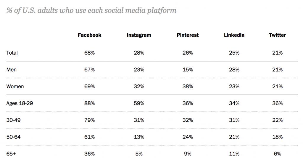 social media breakdown chart content distribution