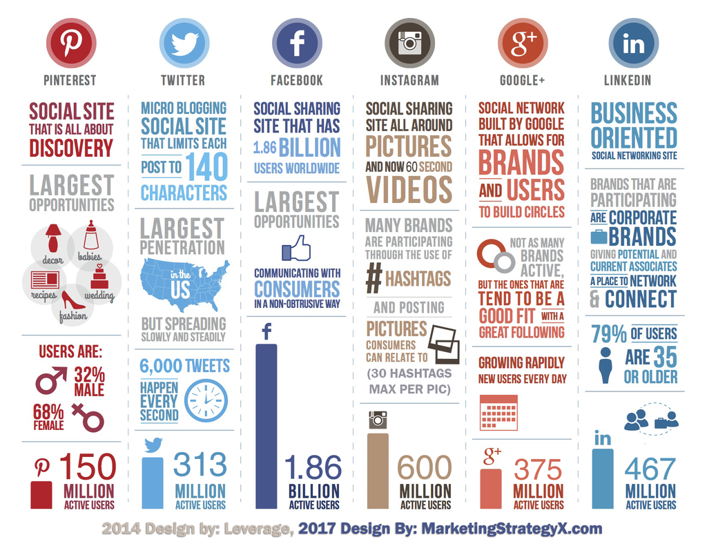 marketing channels social media comparison