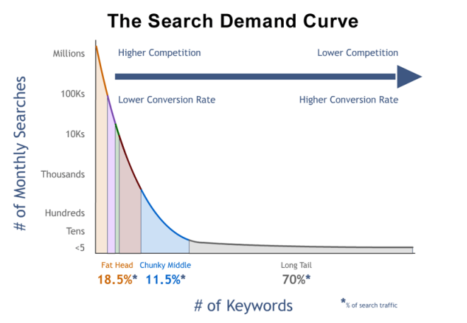 search demand curve Best Ways to Boost Web Traffic in 2017
