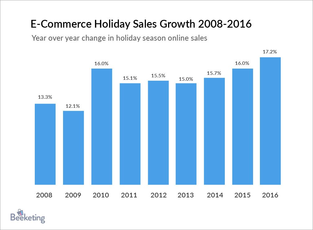 Boost your holiday sales with web push